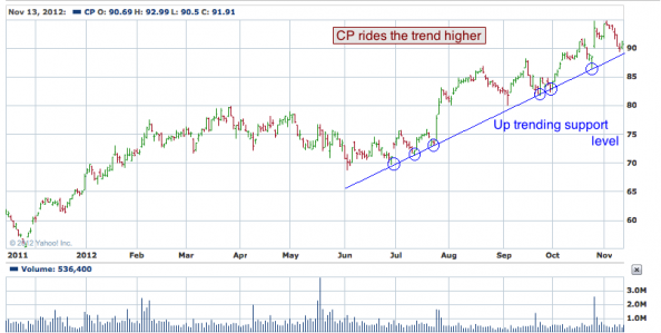 1-year chart of CP (Canadian Pacific Railway Limited)