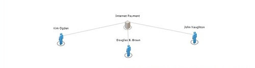Internet Payment Exchange