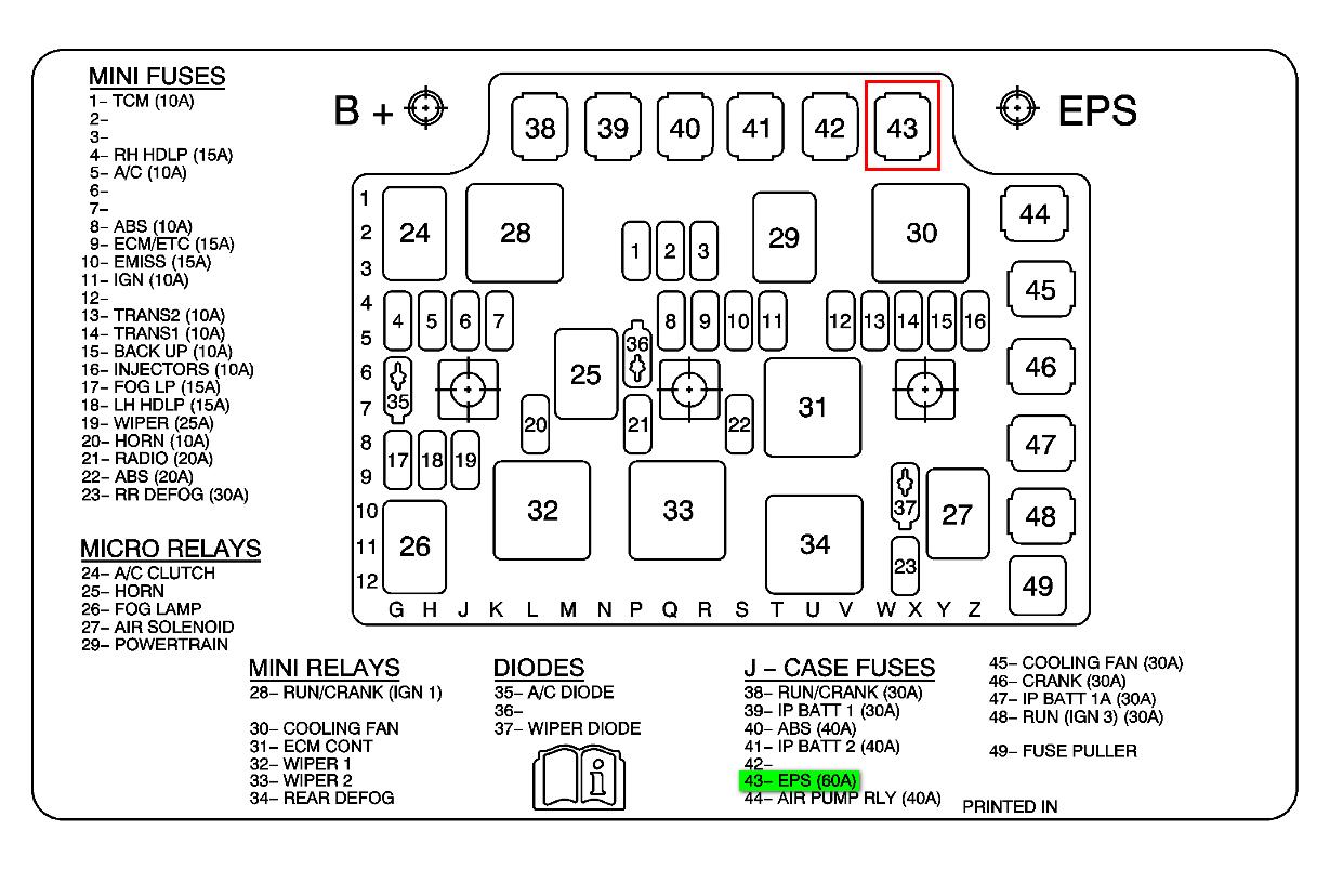 1994 Saturn Sl1 Fuse Box Diagram Wiring Diagrams Name Name Miglioribanche It