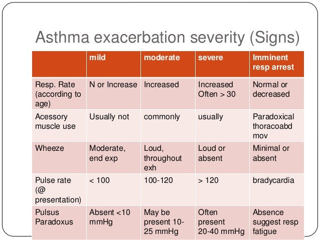Moderate Asthma Gallery