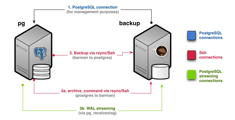 Backup via rsync/SSH with WAL streaming (Scenario 2b)