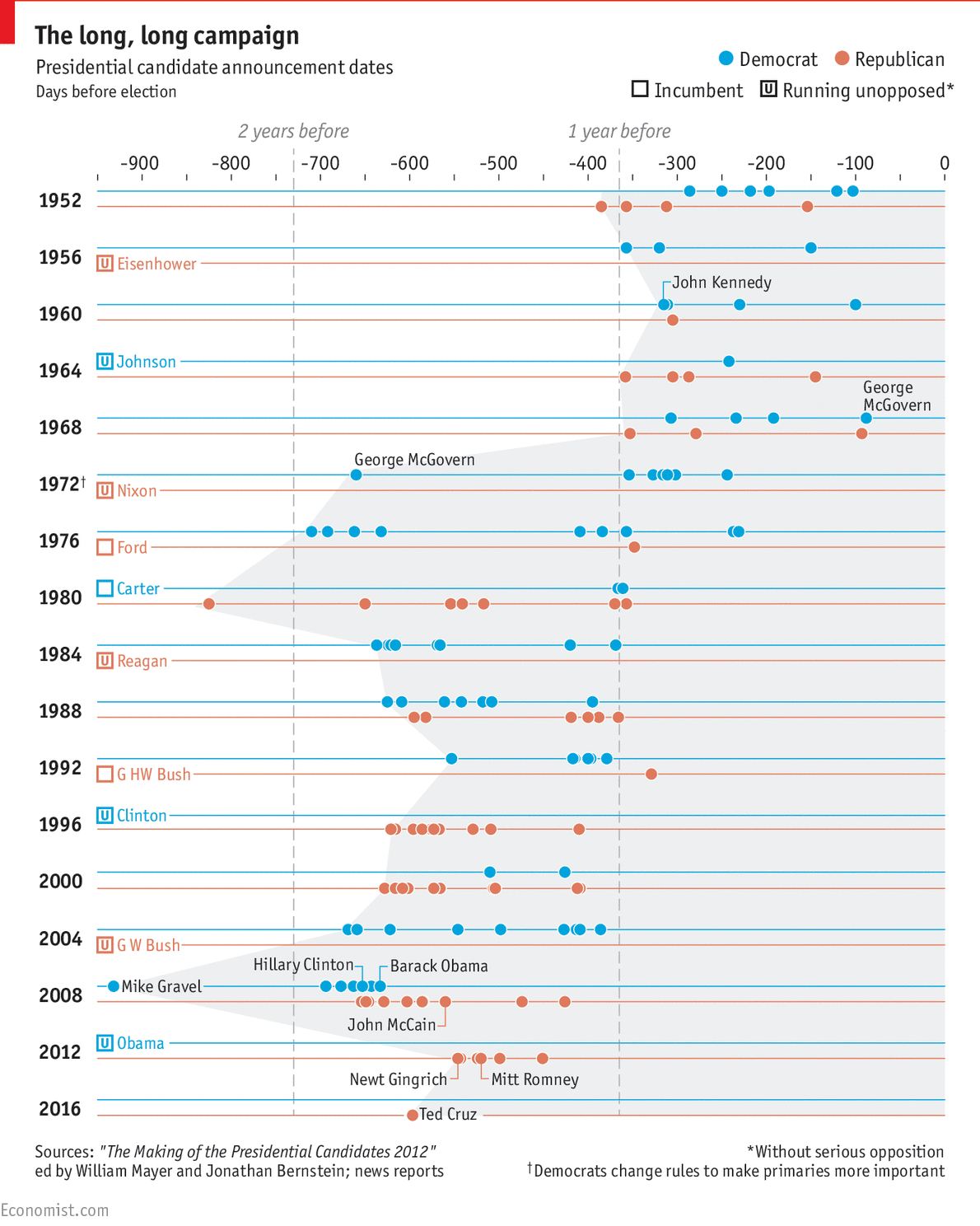 from http://www.economist.com/blogs/graphicdetail/2015/03/us-presidential-candidate-announcements