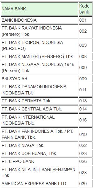 Kode Otp Bank Bni | Daftar Kode Bank ATM Bersama Prima
