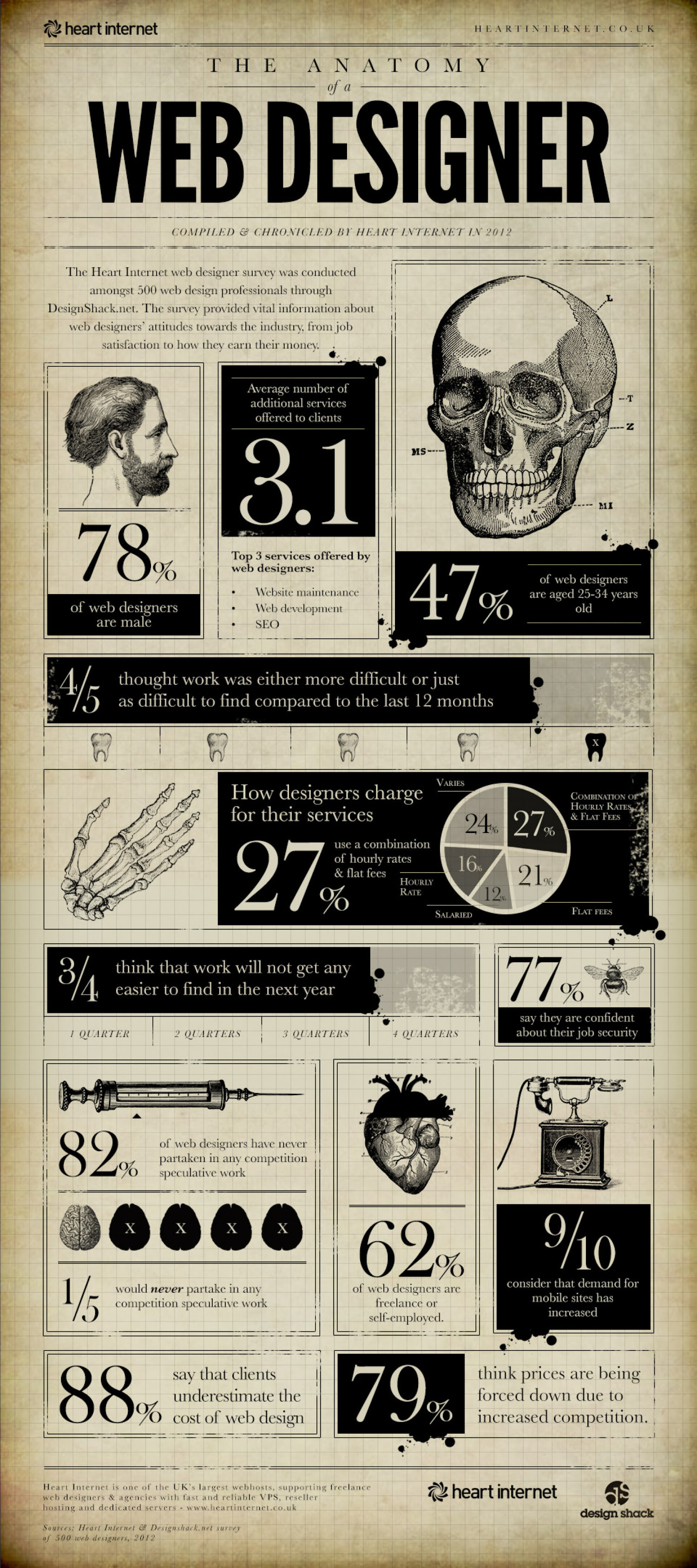 Info About Web Designers