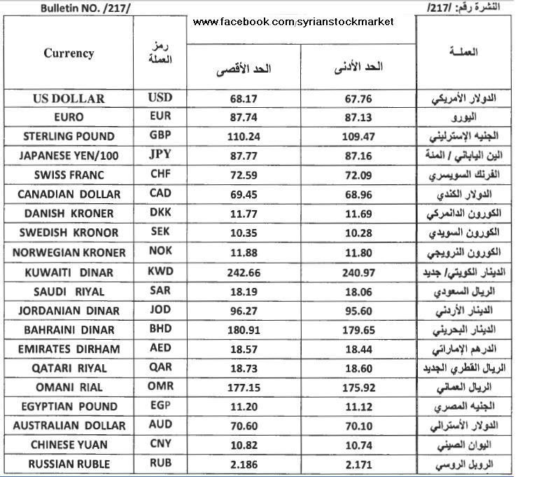 Sier Blog سعر الريال السعودية مقابل الليرة السورية