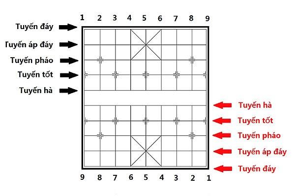 Ký hiệu vị trí của bàn cờ tướng.jpg