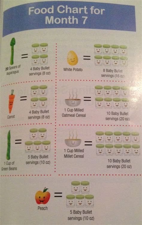 perfect purees serving sizes  stage  foods
