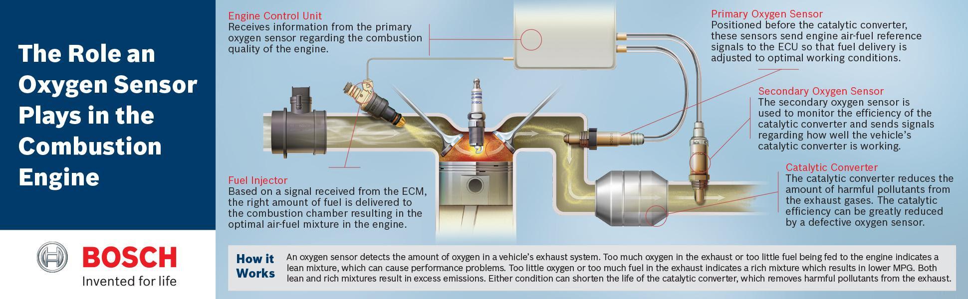 DIAGRAM 1996 Ford F150 O2 Sensor Wiring Diagram FULL ...