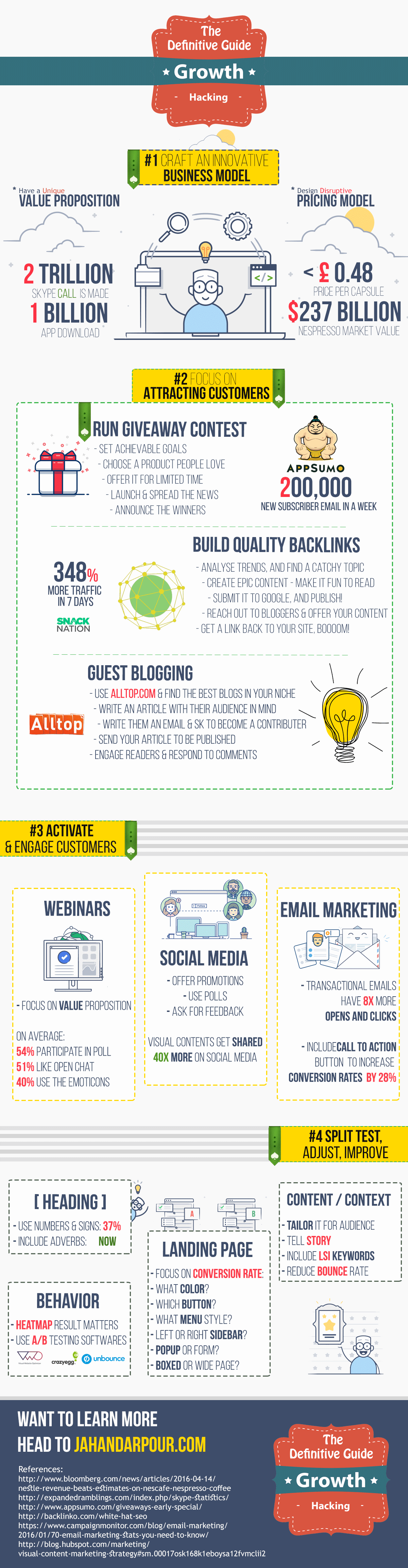 The Advanced Guide for Growth Hacking (Infographic)