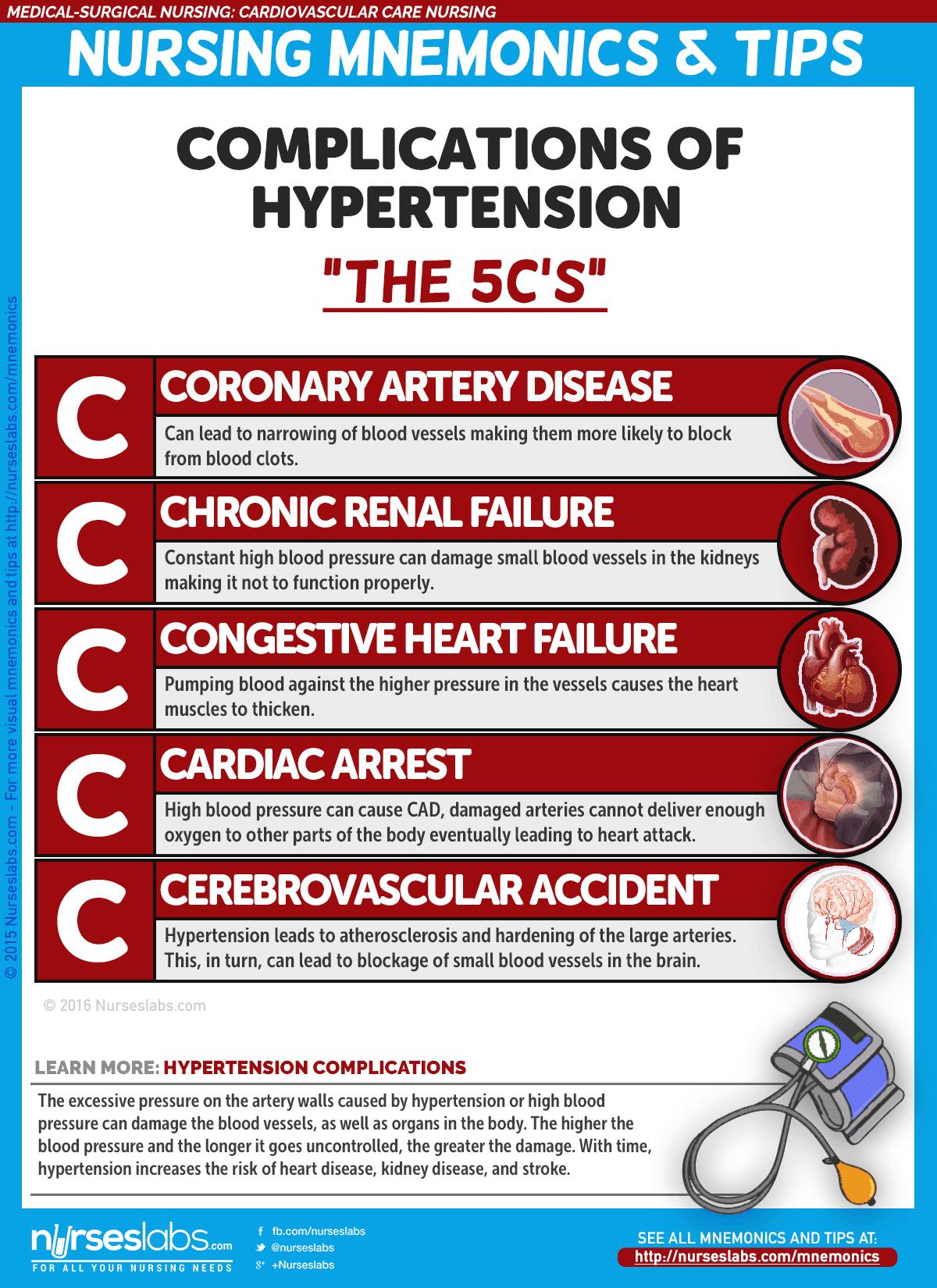 Cardiovascular Care Nursing Mnemonics and Tips | Nursing ...