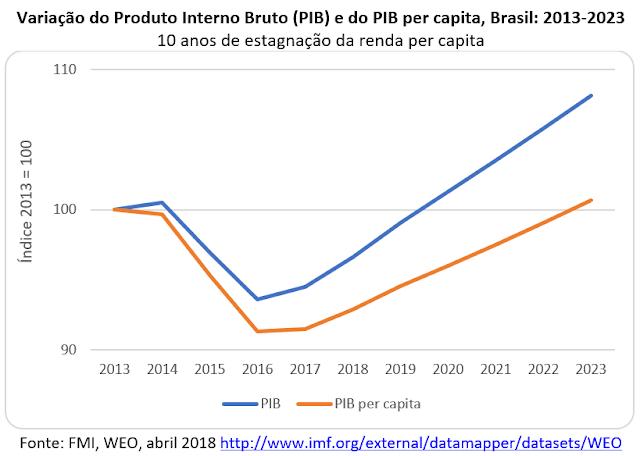 O nível do PIB per capita brasileiro de 2013 só deve ser recuperado em 2023