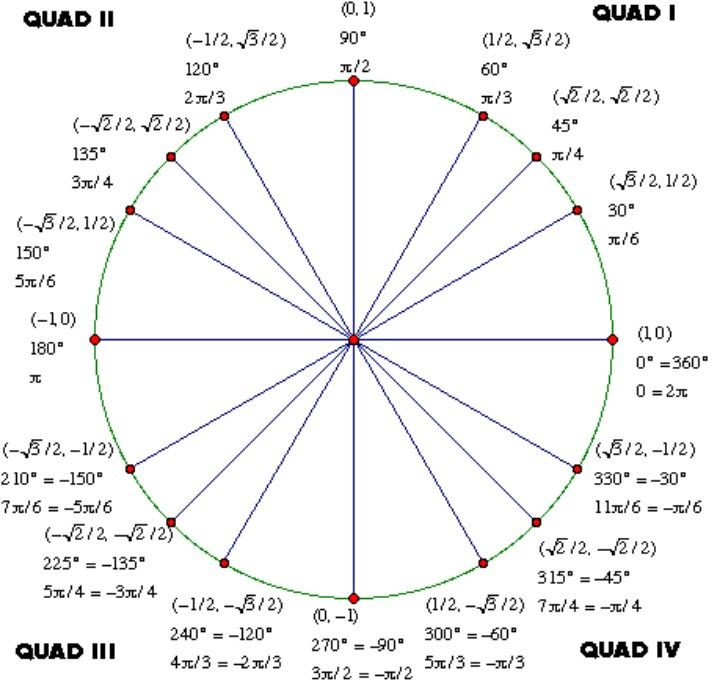 Trigonometry – the Unit Circle – Stark Science   Recursos de ...