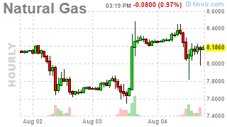 Platts Natural Gas Prices