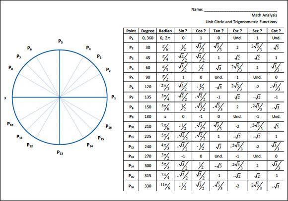 Sample Unit Circle Chart - 18+ Documents in PDF, Word