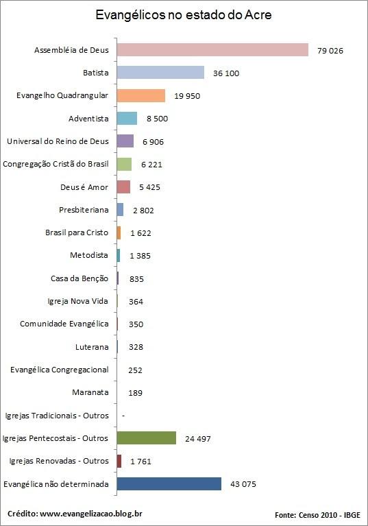Igrejas Evangélicas no estado do Acre segundo o IBGE