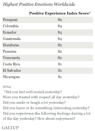 Highest Positive Emotions Worldwide