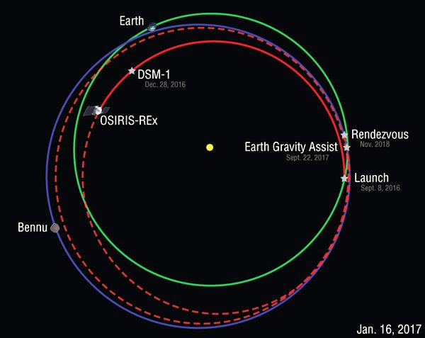 A graphic showing OSIRIS-REx's location in deep space as of January 16, 2017.