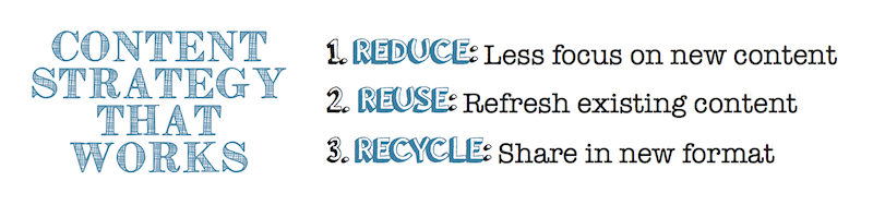 Blogging Strategy That Works: Reduce, Reuse, Recycle Content To Attract A New Audience