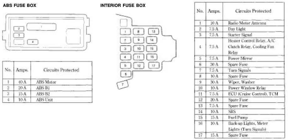 Diagram 1992 Honda Accord Interior Fuse Box Diagram Full Version Hd Quality Box Diagram Jdiagramj Centroricambicucine It