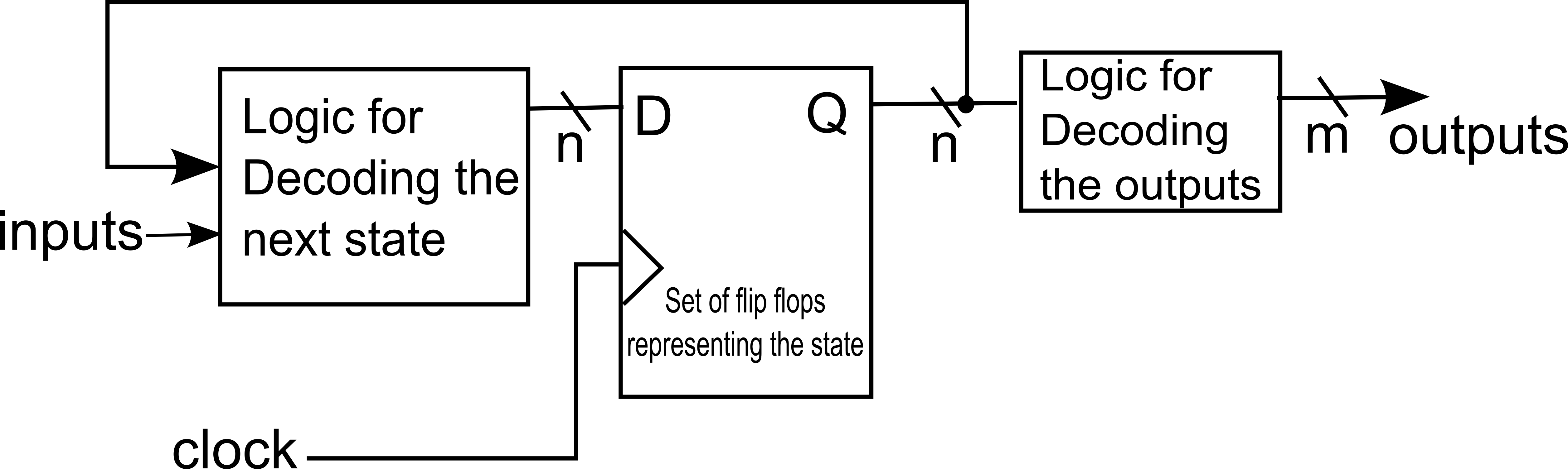 Block diagram representation of logic created for a state machine