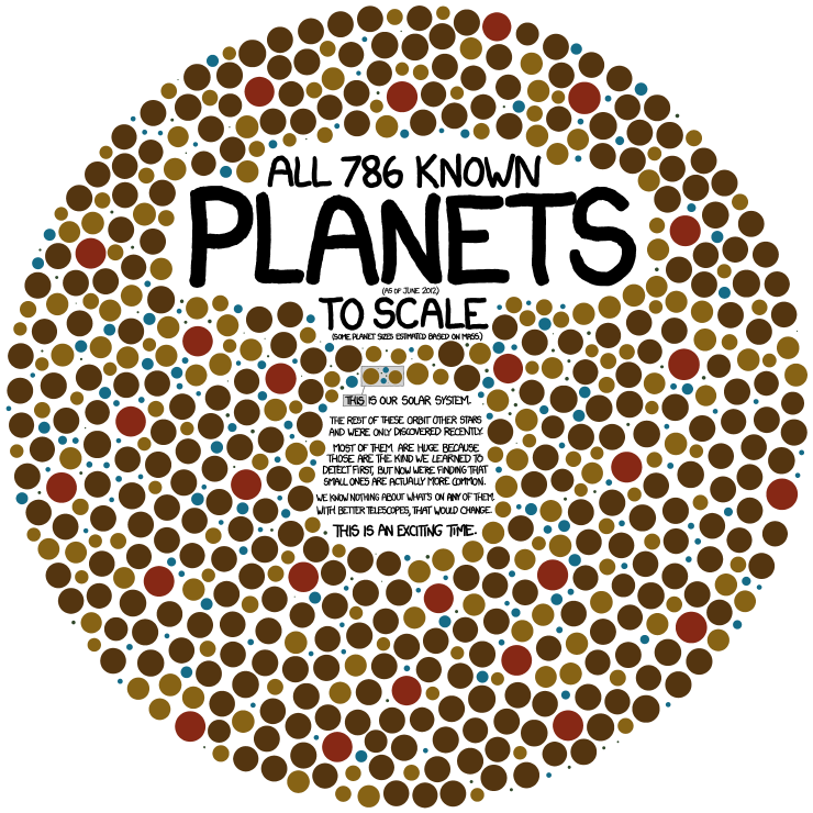 All 786 Planets (June 2012) To Scale (by xkcd)