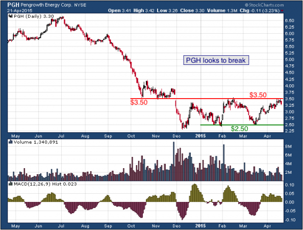 1-year chart of Pengrowth (NYSE: PGH)