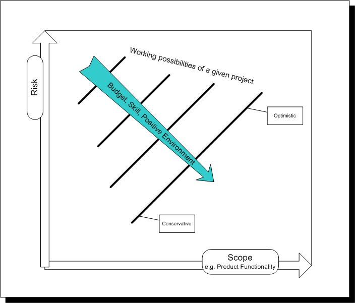 Link to Risk versus Scope diagram