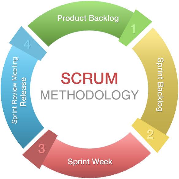 scrum chart