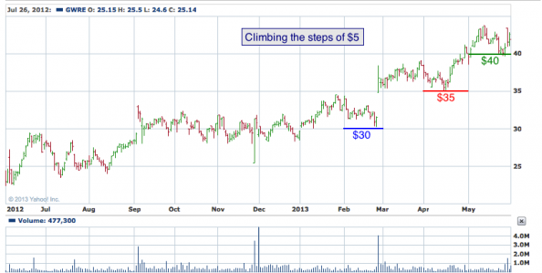 1-year chart of GWRE (Guidewire Software, Inc.)