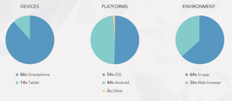 Celtra Q3 mobile ad report