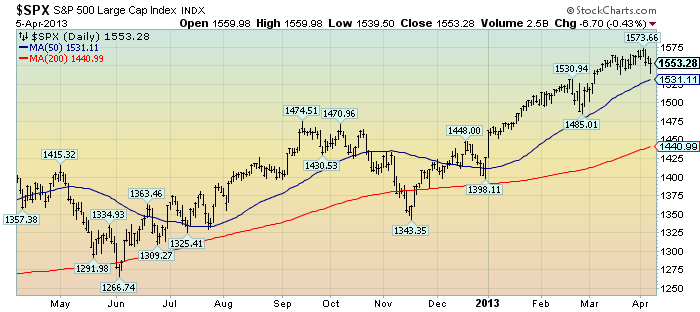 EconomicGreenfield 4-8-13 SPX 1-year daily