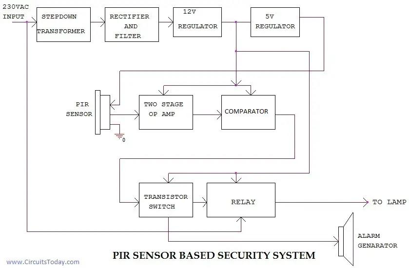 PIR Block Diagram
