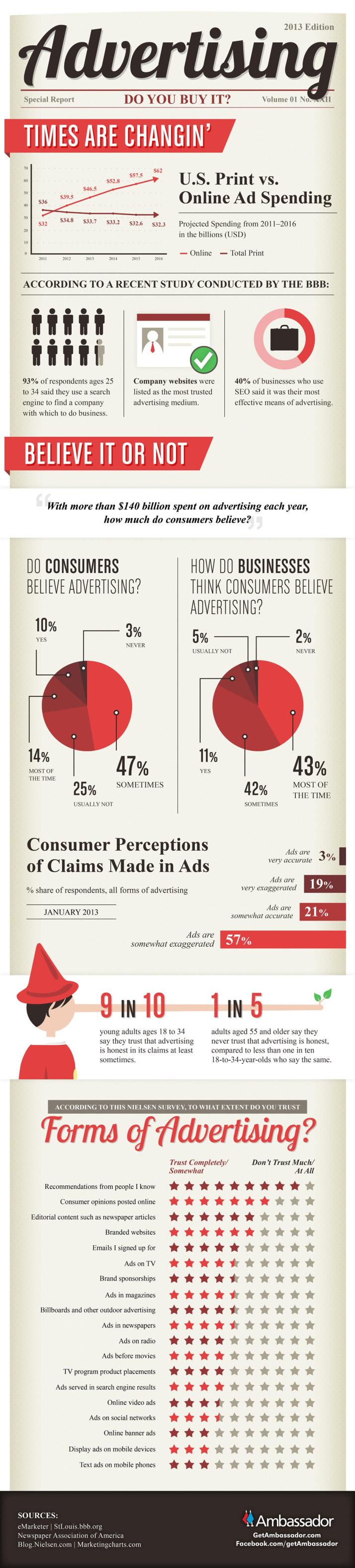 infografia_se_creen_los_consumidores_la_publicidad