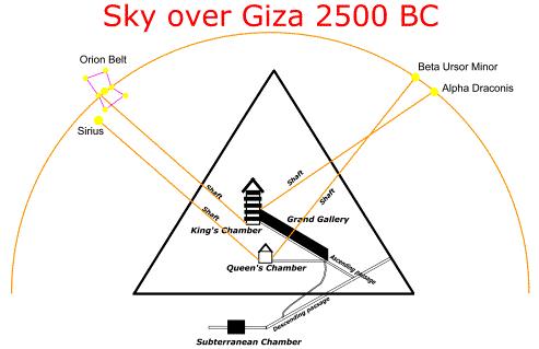 Alinhamento da estrela com a Grande Pirâmide de Gizé.  Orion (associado com o deus Osíris) está alinhado com a Câmara do Rei, enquanto Sirius (associada à deusa Isis) está alinhado com a Câmara da Rainha.