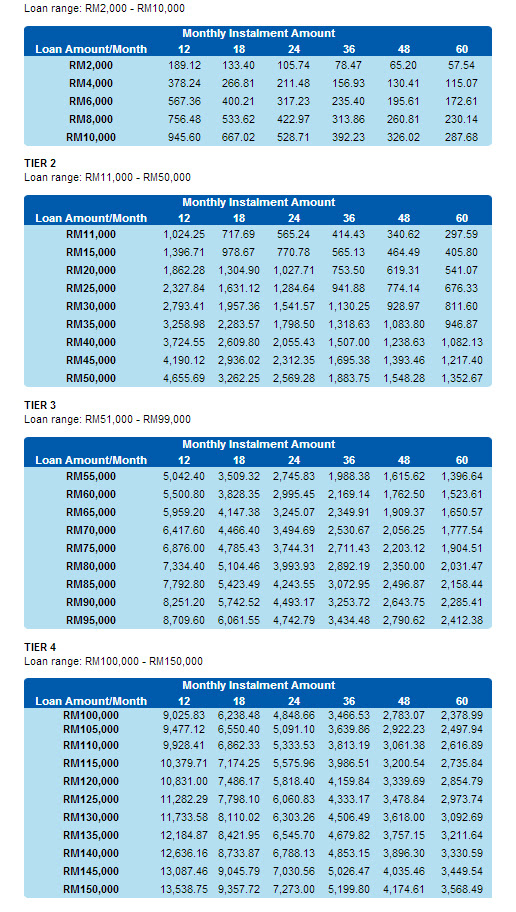 rhb loan repayment table
