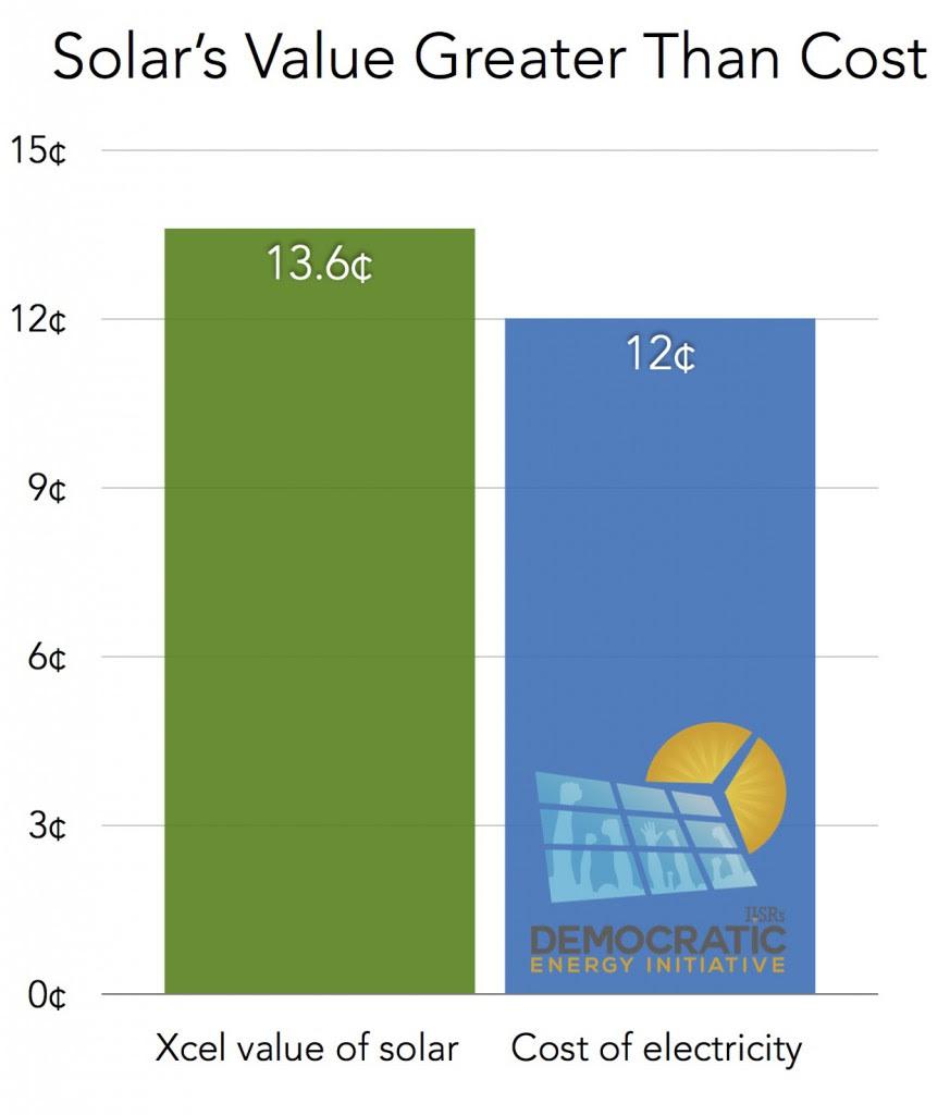 mn value of solar v cost