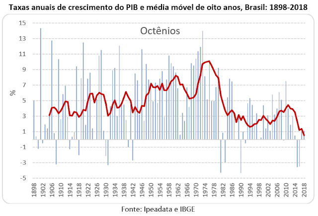 Dilma-Temer geraram o pior octênio da economia e a recuperação mais lenta
