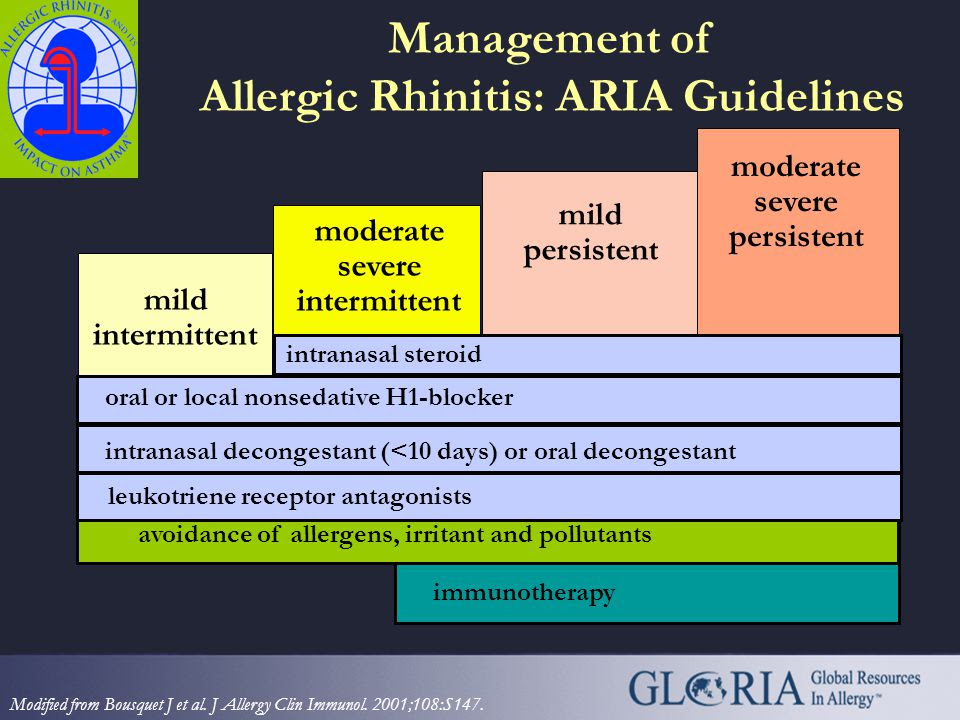 Management+of+Allergic+Rhinitis%3A+ARIA+Guidelines