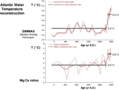 Historical ocean temperatures at the sample site measured by Spielhagen's team. The upper graph is produced using the SIMMAX method, based on comparing the numbers of different species of foraminifer. The lower graph is produced by comparing the amounts of the elements magnesium (Mg) and calcium (Ca) in the foraminifer shells, which is proportional to temperature. Courtesy of Robert Spielhagen (IFM-GEOMAR, Kiel)