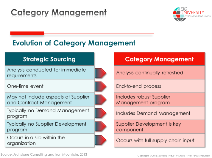 Category Management Template Sig Sourcing Industry Group