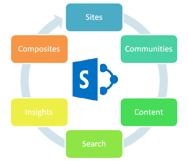 What is SharePoint and its Applications