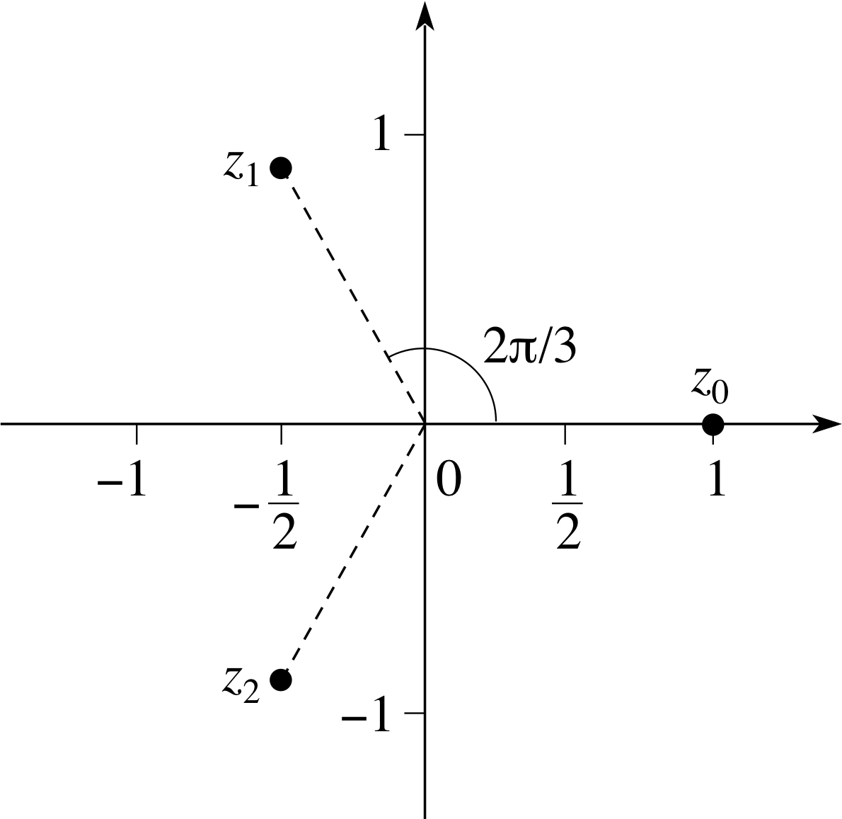 graphics - Plot $\arg(z)$ in an Argand diagram and display ...