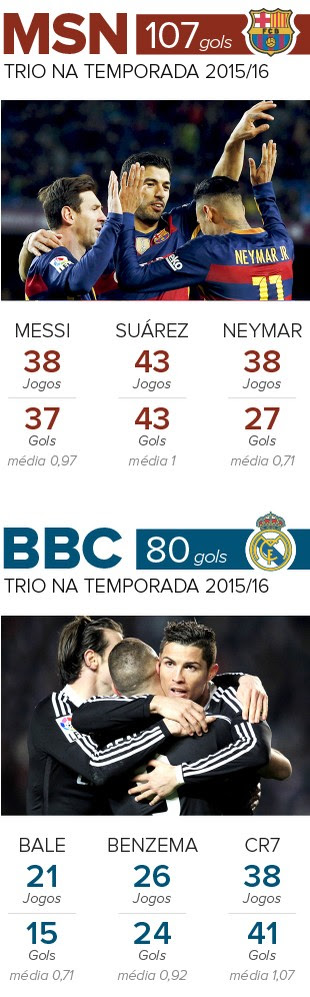 Info MSN x BBC - Barcelona x Real Madrid (Foto: infoesporte)