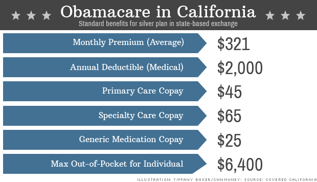 Obamacare: Is a $2,000 deductible 'affordable?' - Jun. 13 ...