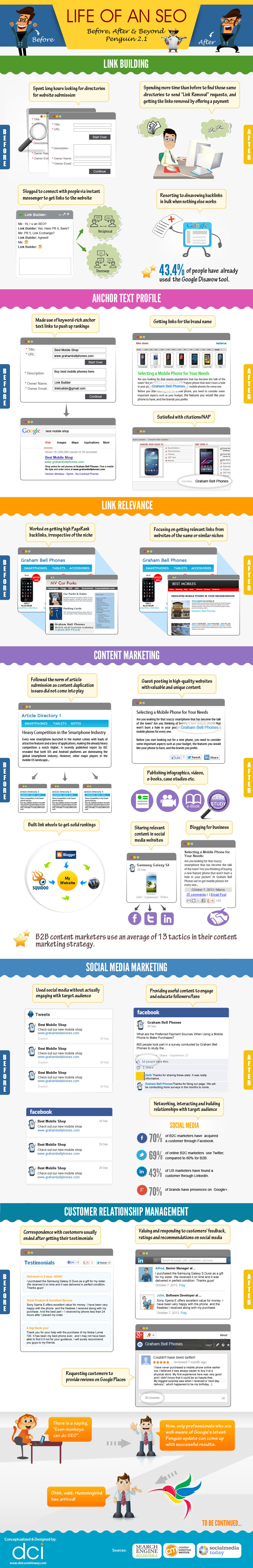 The Life of an SEO: Before, After, and Beyond Penguin 2.1 infographic