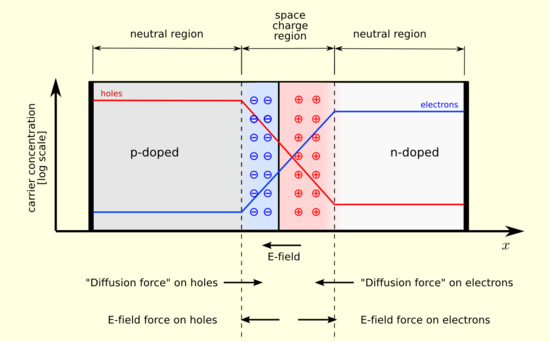 pn junction animated diagram of equilibriumd