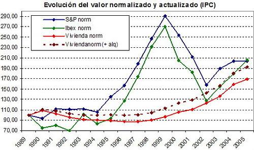 precio vivienda vs ibex