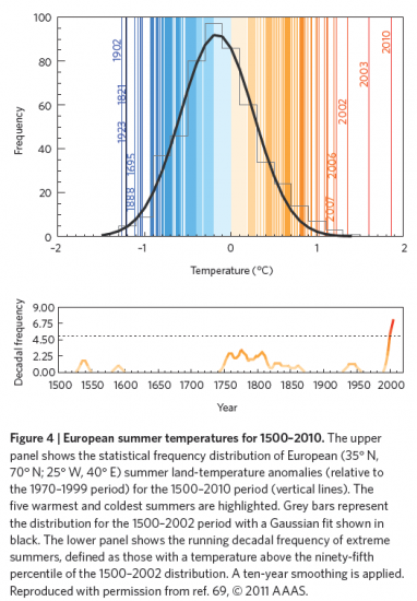 graph-temp-ete-europe-1500-2010.png