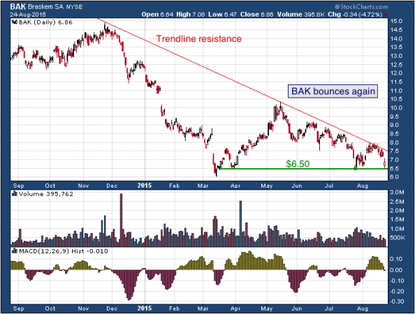 1-year chart of Braskem (NYSE: BAK)