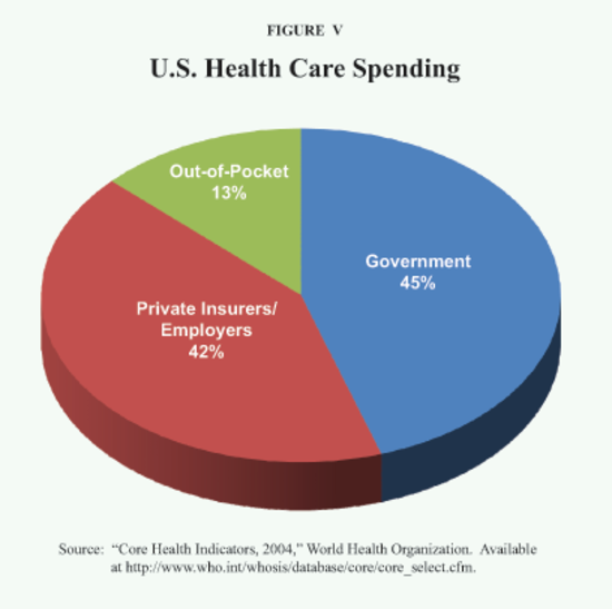 17 Facts About Health Care in the United States